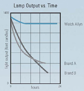 Lamp_output_time275x300